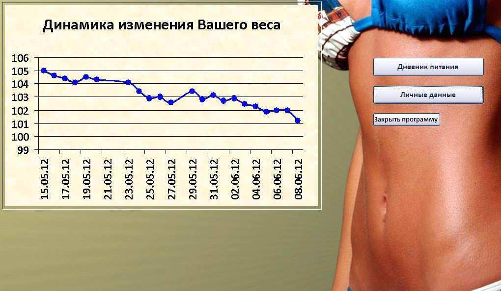 График похудения дневники
